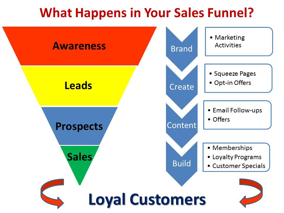 What-Happens-in-Your-Sales-Funnel